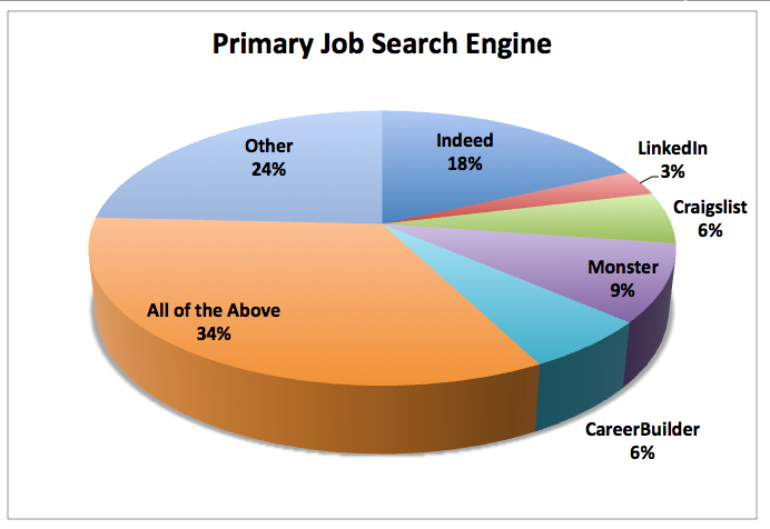 Job Boards College Students Use